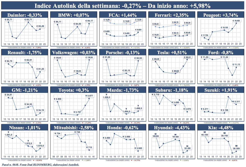 Indice di Autolink in Borsa: settimana in leggerissima flessione