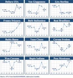 Confronto Euro-monete globali: bene Franco e Peso