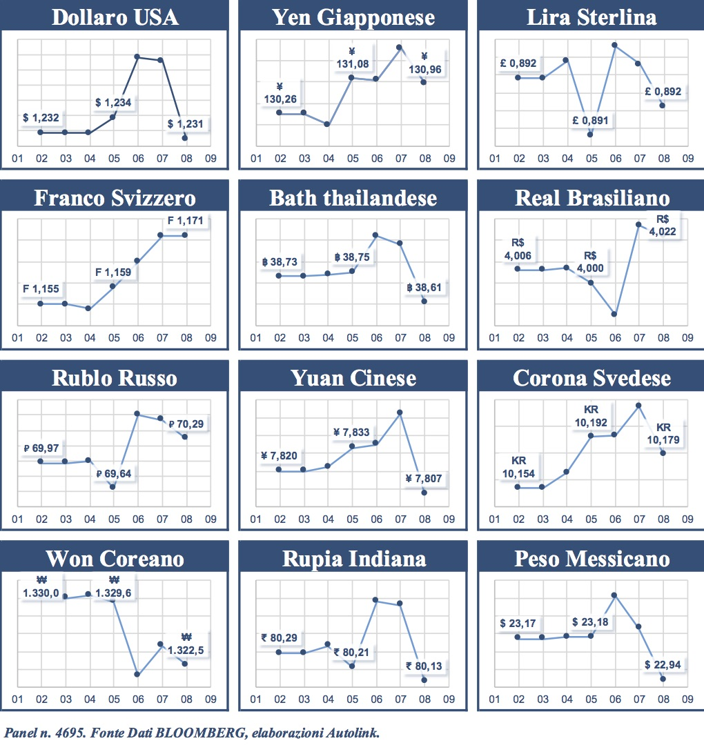 Confronto con l'Euro: franco svizzero e real brasiliano sugli scudi