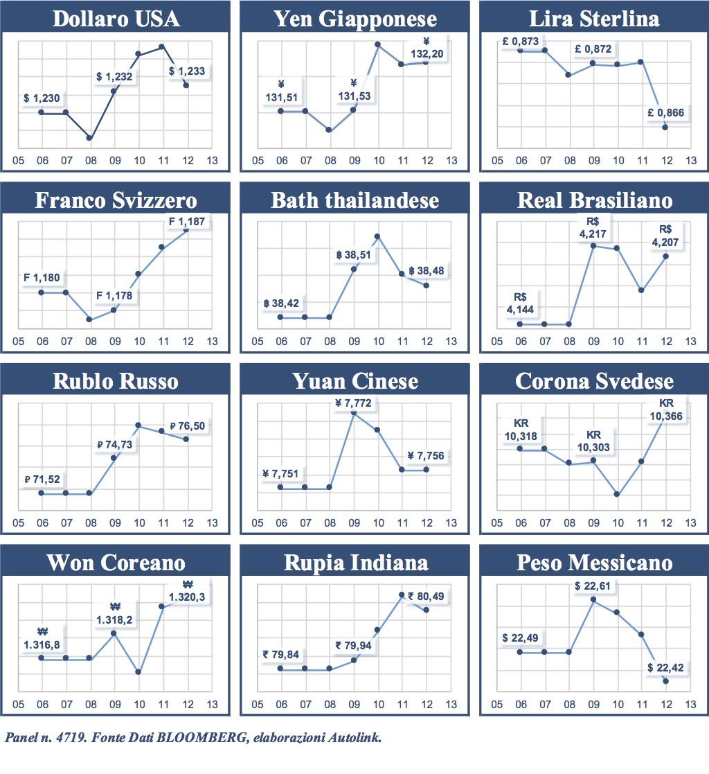 Confronto con l'Euro: franco, yen e won sugli scudi
