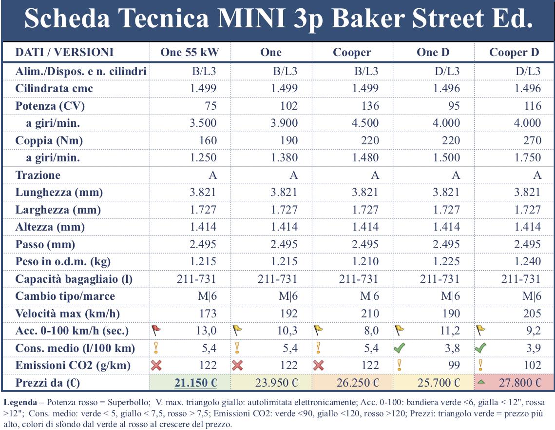 MINI Baker Street also in 3 and 5 door versions