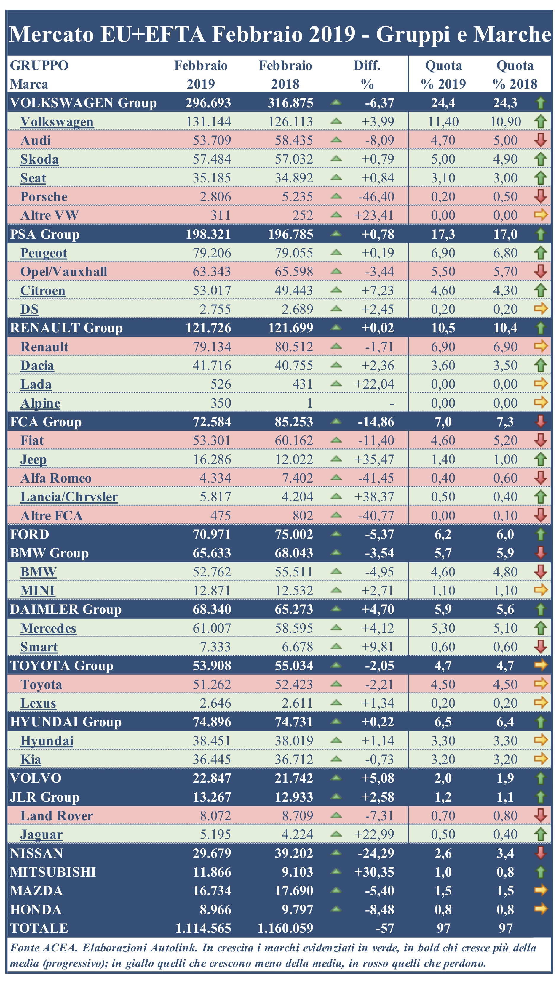 Mercato Europa: febbraio negativo per i principali Gruppi