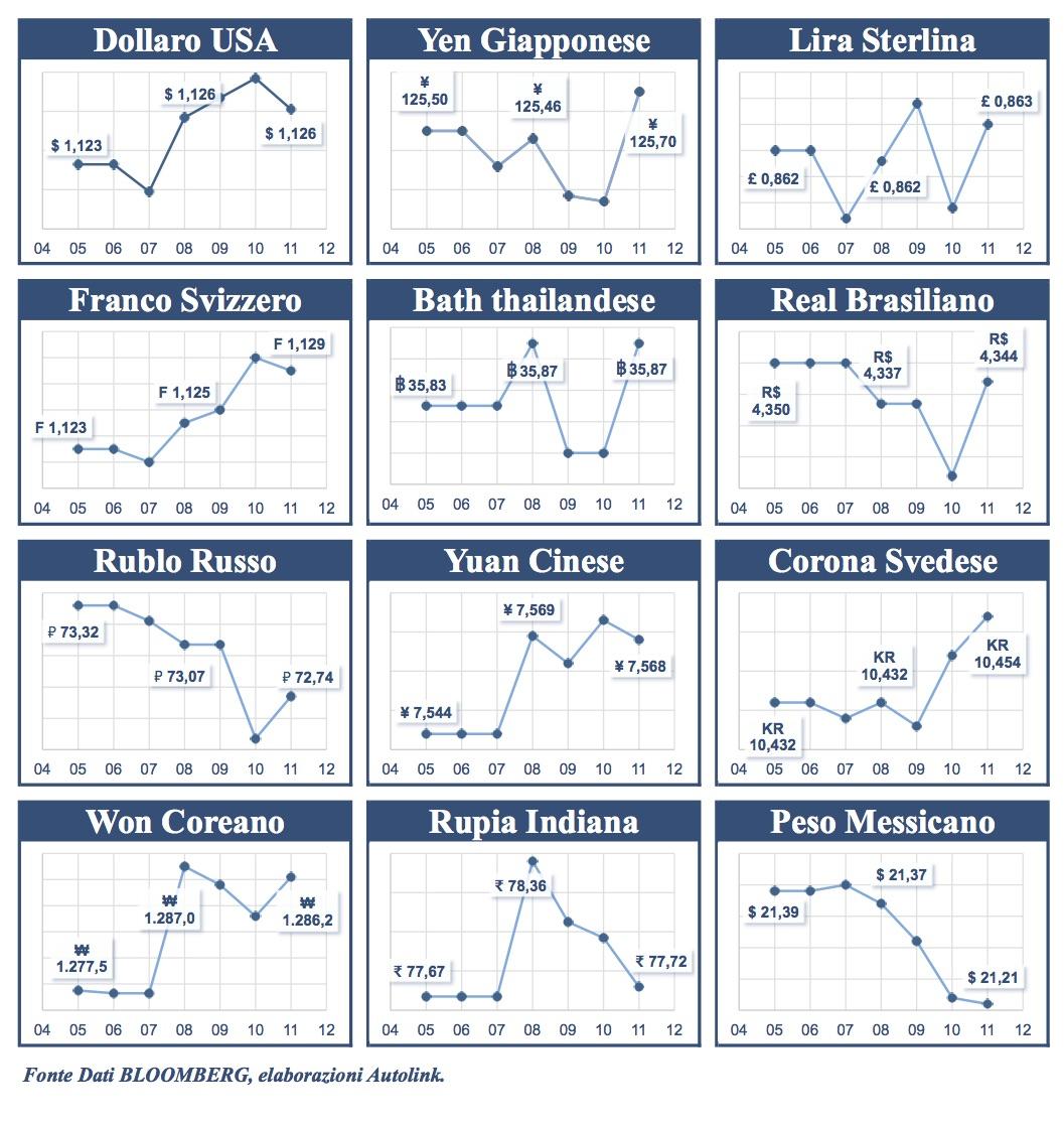 Confronto con l'euro: in crescita tutte le principali valute
