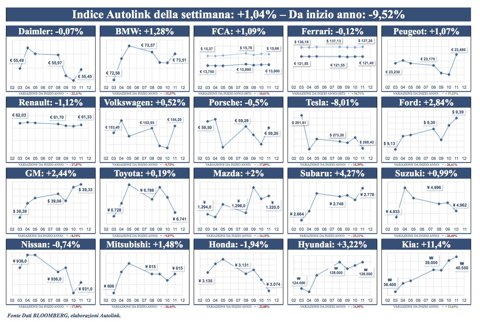 Ancora una settimana di crescita per l'indice di Borsa: +1,04%