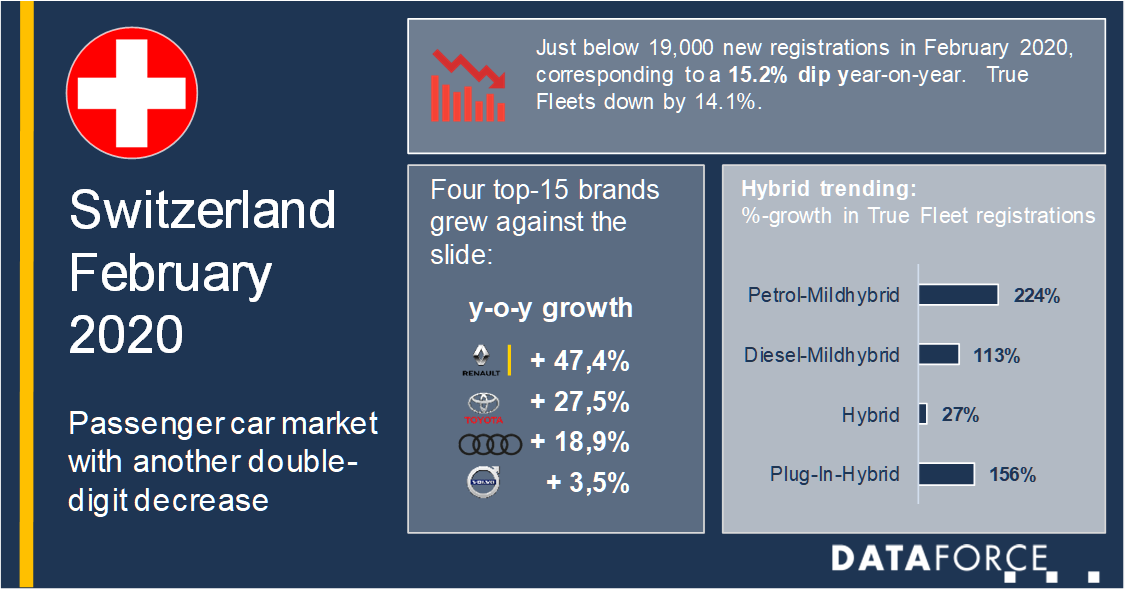 Mercato Svizzera -15,2% a febbraio