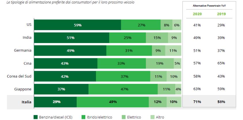 Cresce la preferenza degli italiani per la mobilità elettrica, ma restano dubbi sull'autonomia