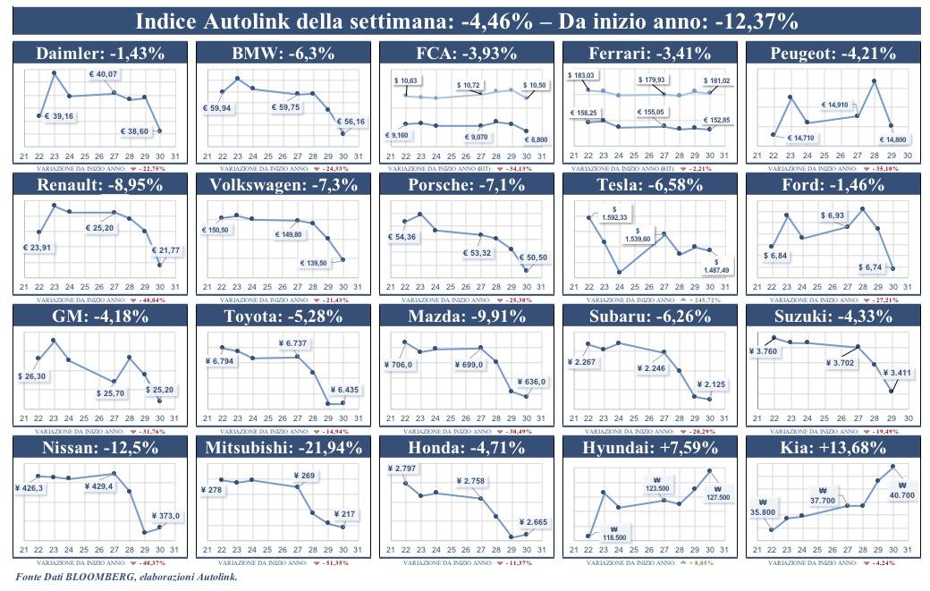 Inversione di tendenza per l'indice di Borsa Autolink: -4,5%