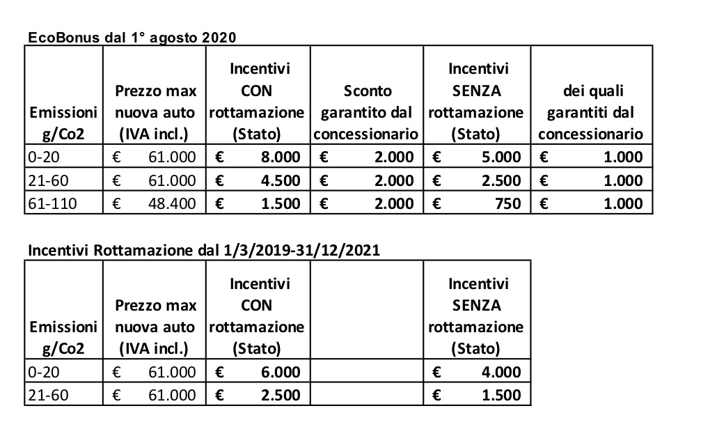Al via domani gli incentivi per l'acquisto di una nuova Euro 6