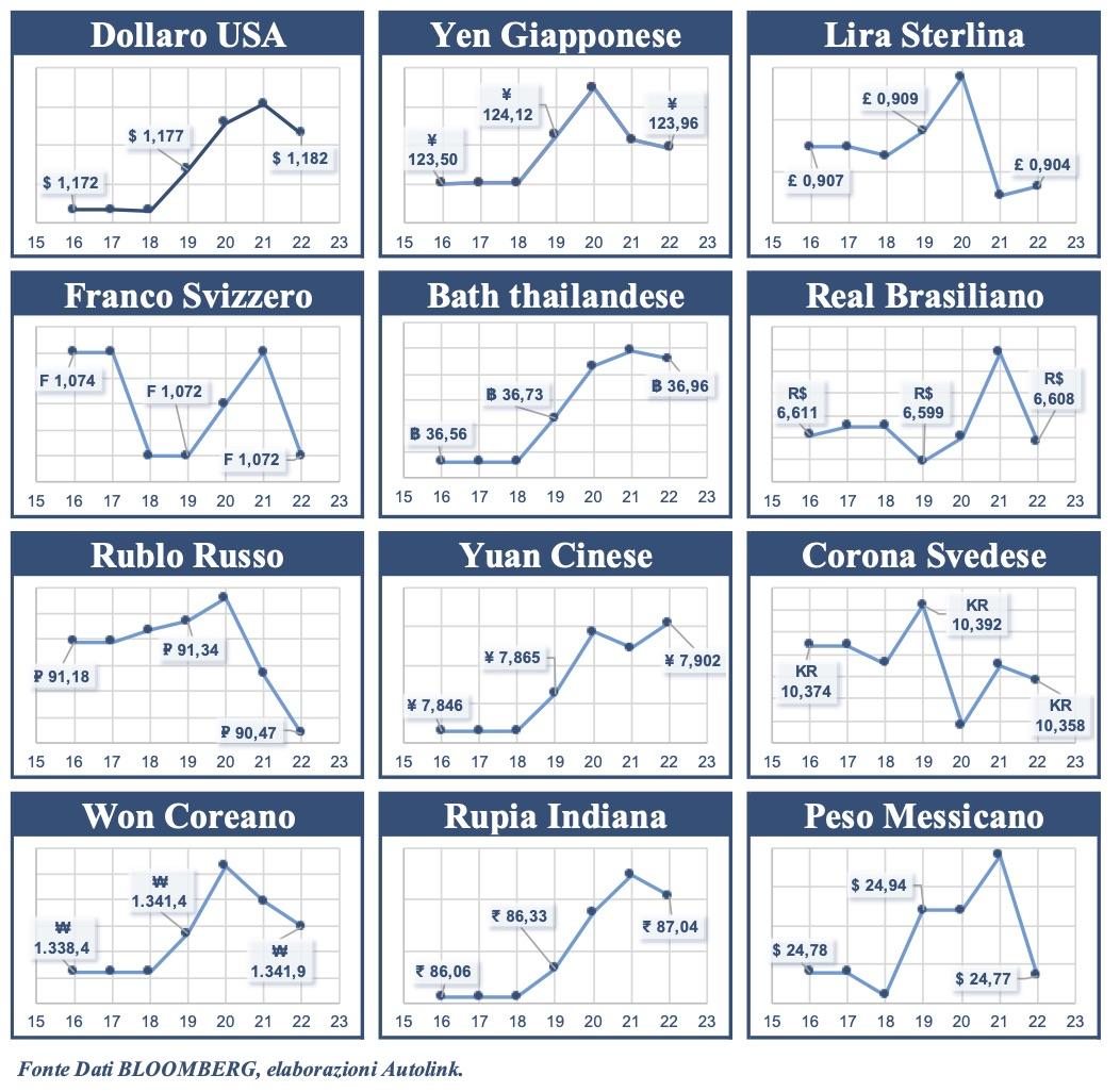 Euro più debole rispetto a Sterlina, Franco, Real, Rublo e Corona