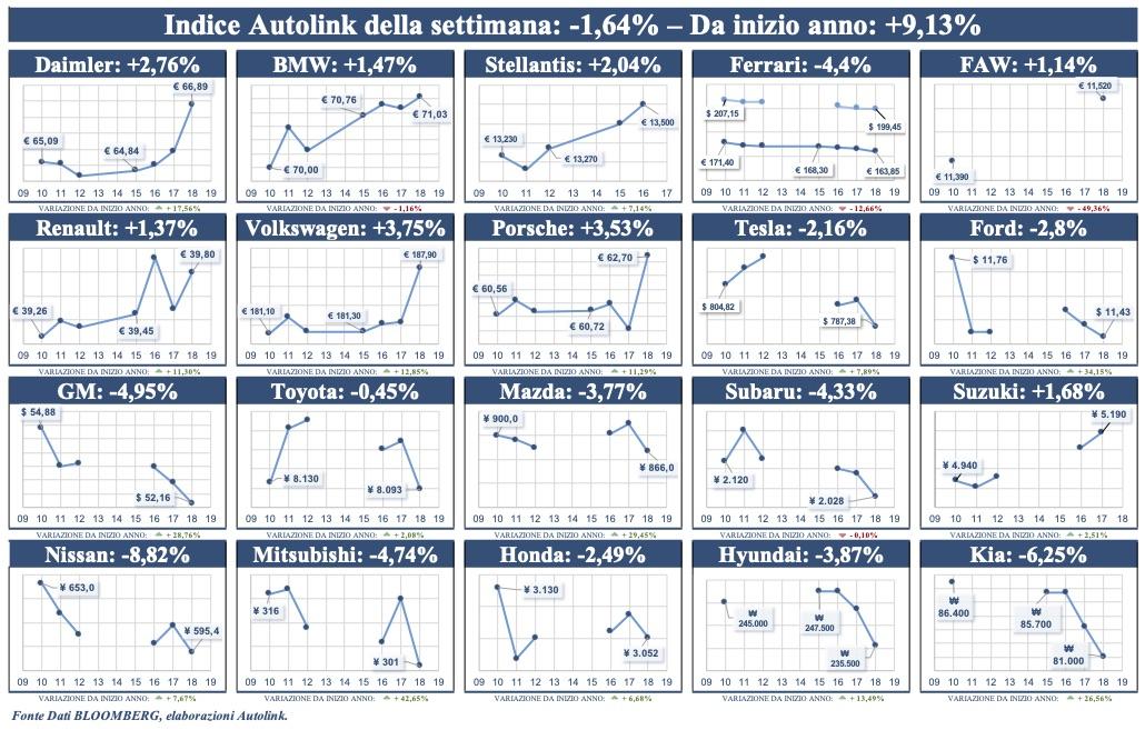 Inversione di tendenza per l'indice Autolink di Borsa: -1,6%