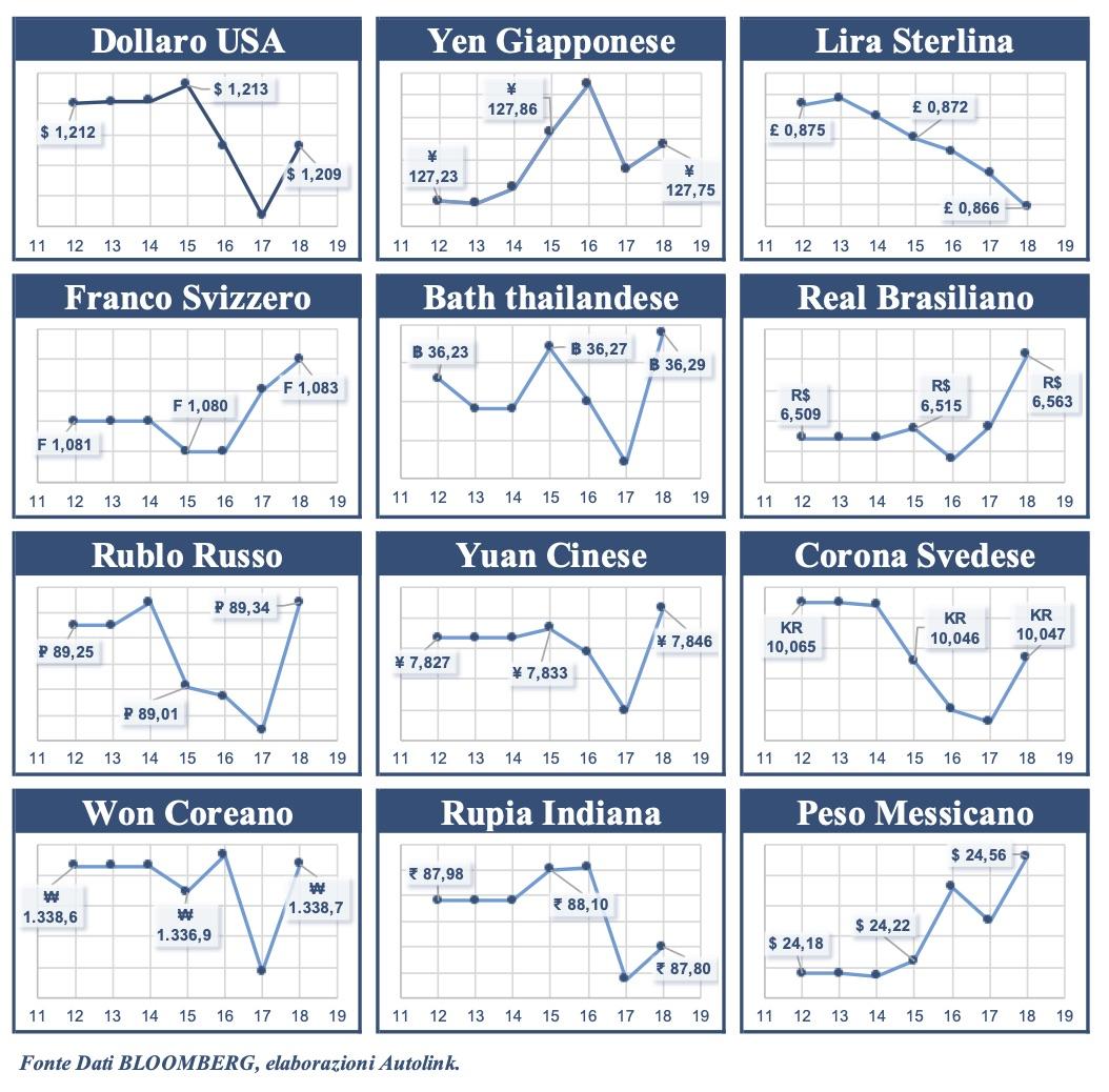 Euro più debole di Dollaro, Sterlina, Corona e Rupia
