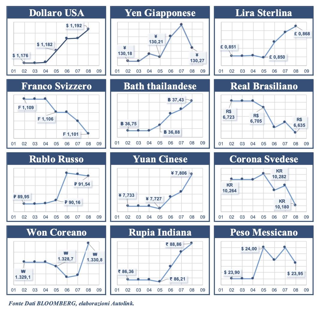 Euro più debole solo rispetto a Franco, Real e Corona