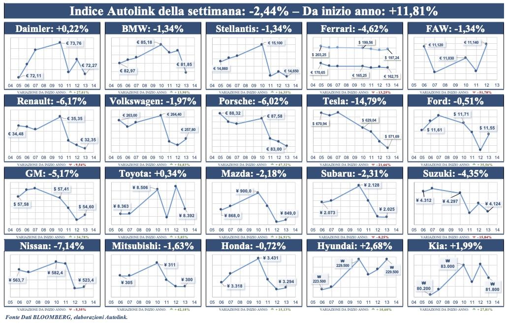 Ancora in calo l'indice Autolink di Borsa: -2,4%