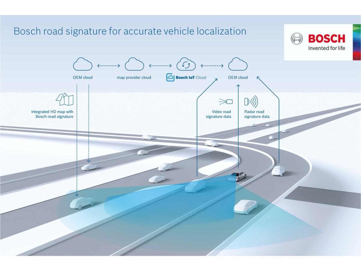Bosch swarm intelligence per la guida autonoma