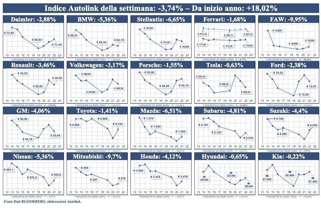 Ancora in negativo l'indice Autolink di Borsa: -3,7%