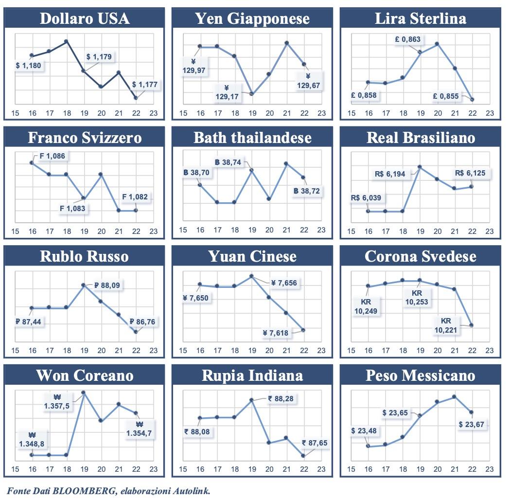 Euro più forte solo nei confronti di Real, Won e Peso