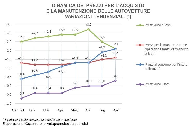 +2,1% ad agosto i prezzi delle auto nuove, +0,3% per l'usato