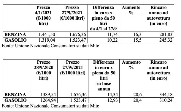 +16,3% il prezzo della benzina in Italia da inizio anno